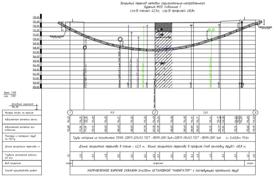 Проектирование ГНБ для производства работ – Бурение ГНБ